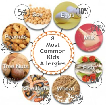 food causing allergies in babies