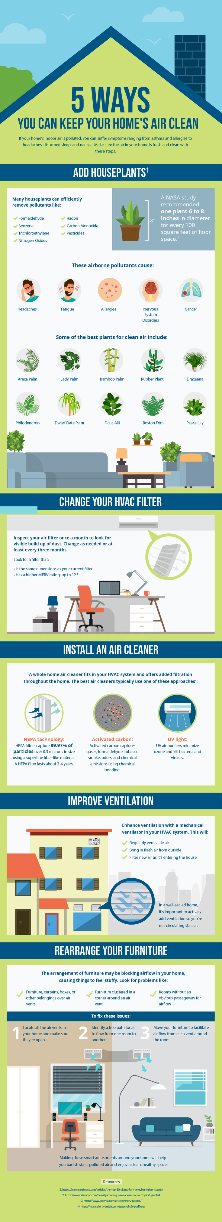 infographic for cleaning indoor air